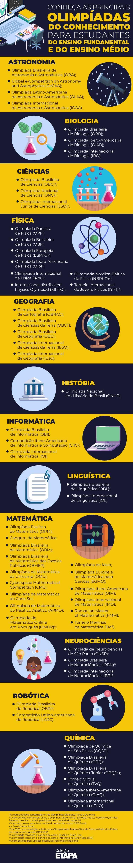 As principais olimpíadas estudantis do Brasil e do mundo