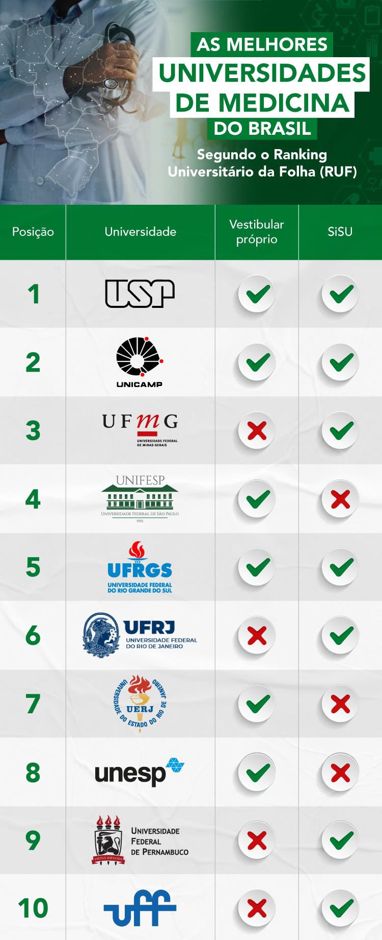 Vestibulares de Medicina - Conheça as melhores universidades do Brasil