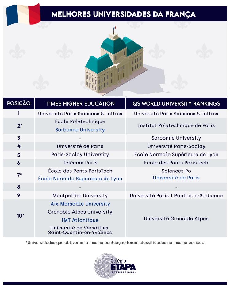 A excelência acadêmica das universidades francesas é um dos motivos que explicam por que vale a pena estudar na França.