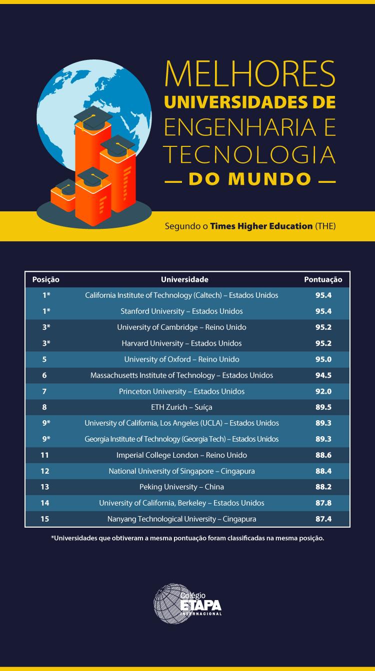 Estudar Engenharia no exterior: confira as melhores universidades do mundo nessa área.