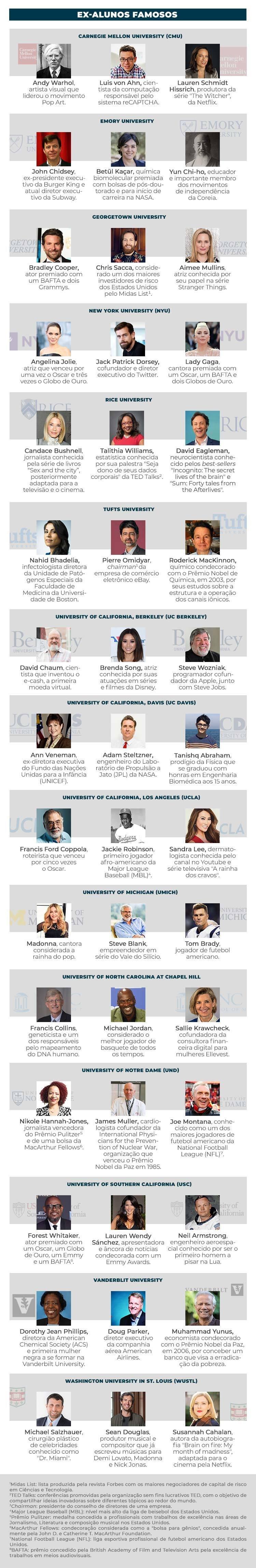Ex-alunos famosos de universidades americanas
