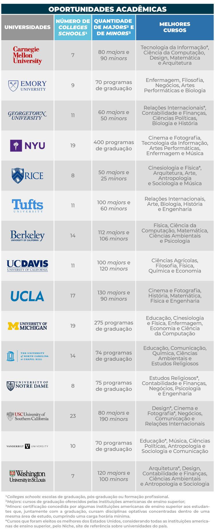 Oportunidades acadêmicas em universidades americanas