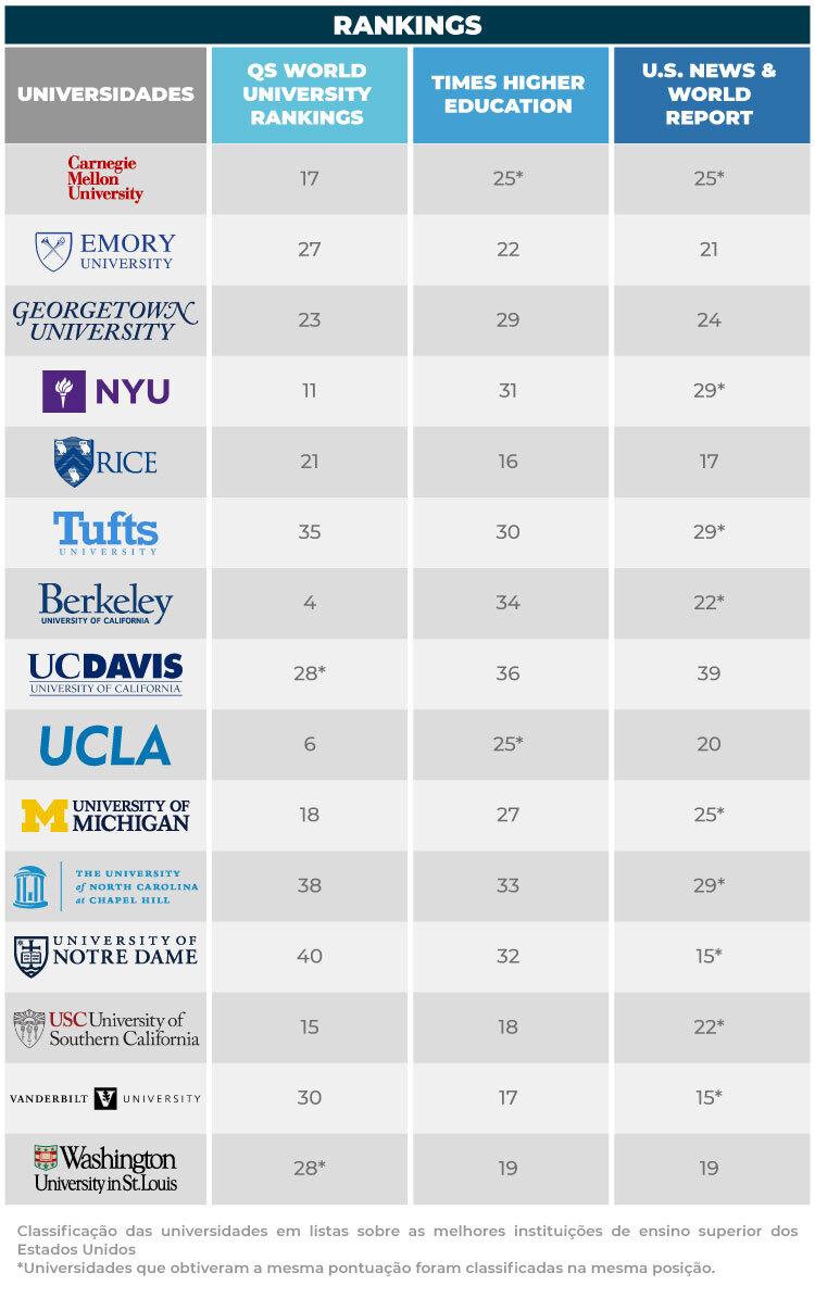 Rankings de universidades americanas