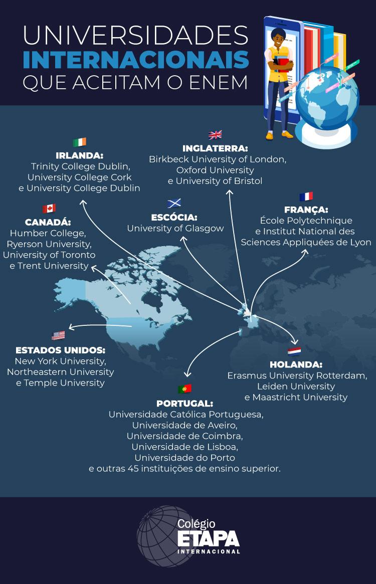 Saiba como usar a nota do Enem para estudar fora e conheça as universidades do exterior que aceitam o exame