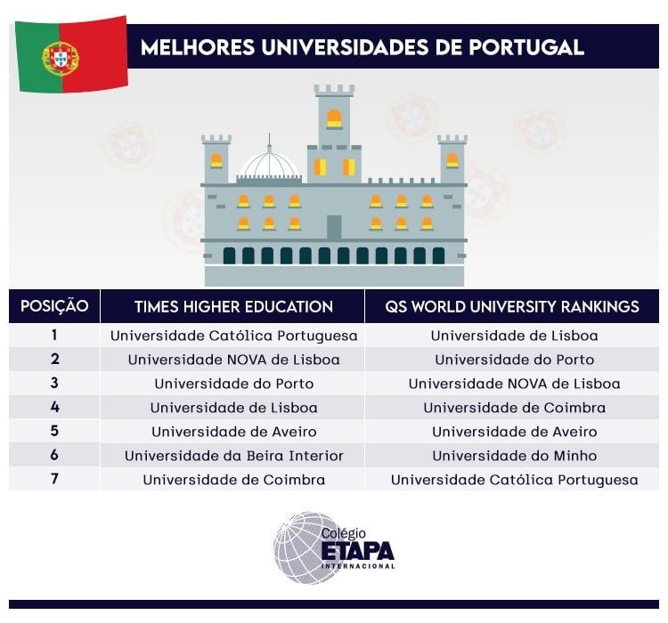 Universidades que explicam o porquê vale a pena estudar em Portugal