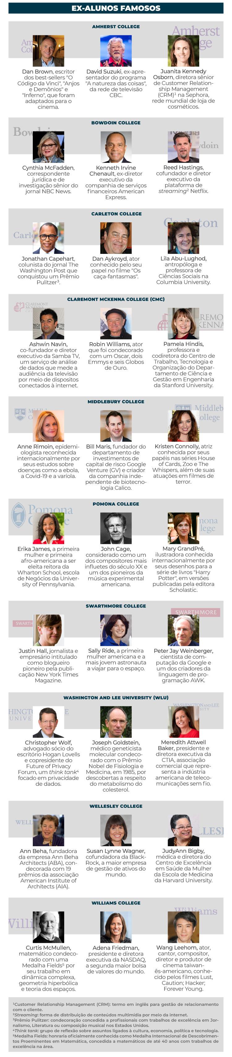 Confira uma lista de ex-alunos famosos das melhores liberal arts colleges dos Estados Unidos.