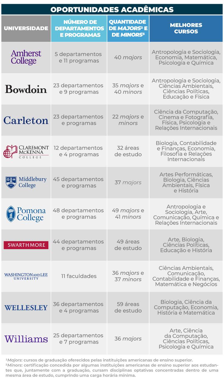 Confira as oportunidades acadêmicas de melhores liberal arts colleges dos Estados Unidos.