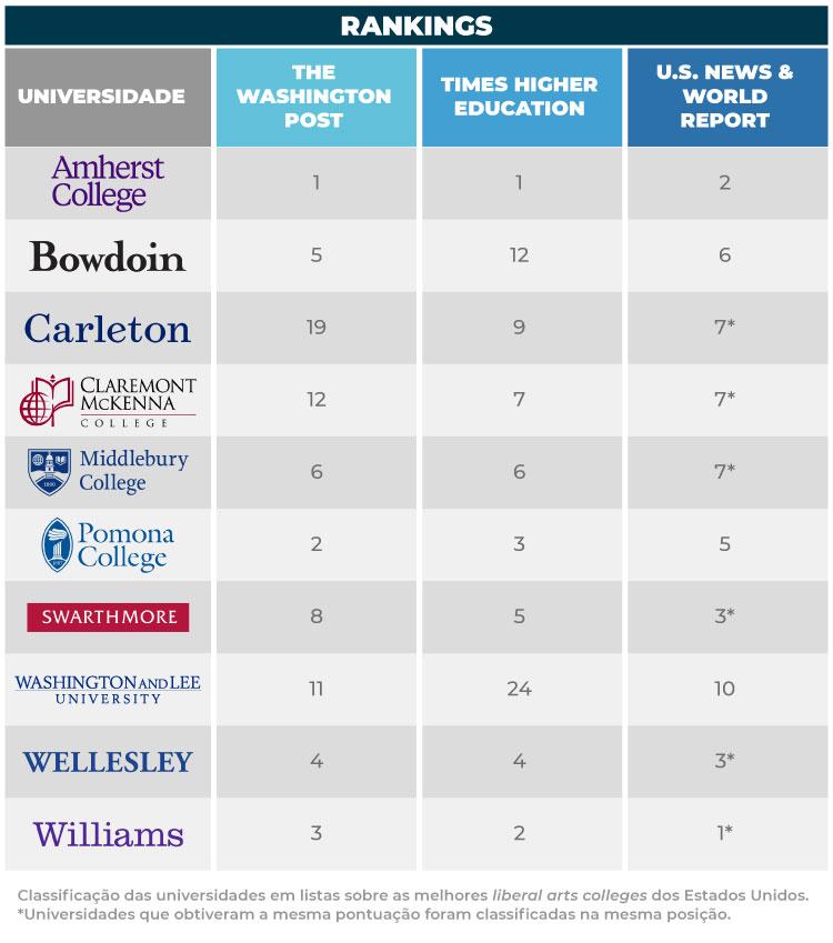 Confira o ranking de melhores liberal arts colleges dos Estados Unidos.