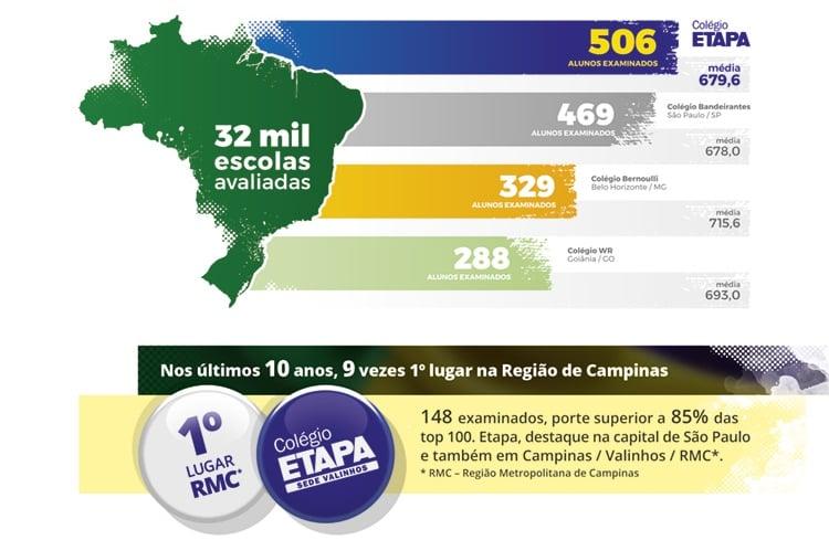 O Colégio Etapa é destaque do Enem 2018, ficando entre as quatro melhores escolas de maiores notas do país.