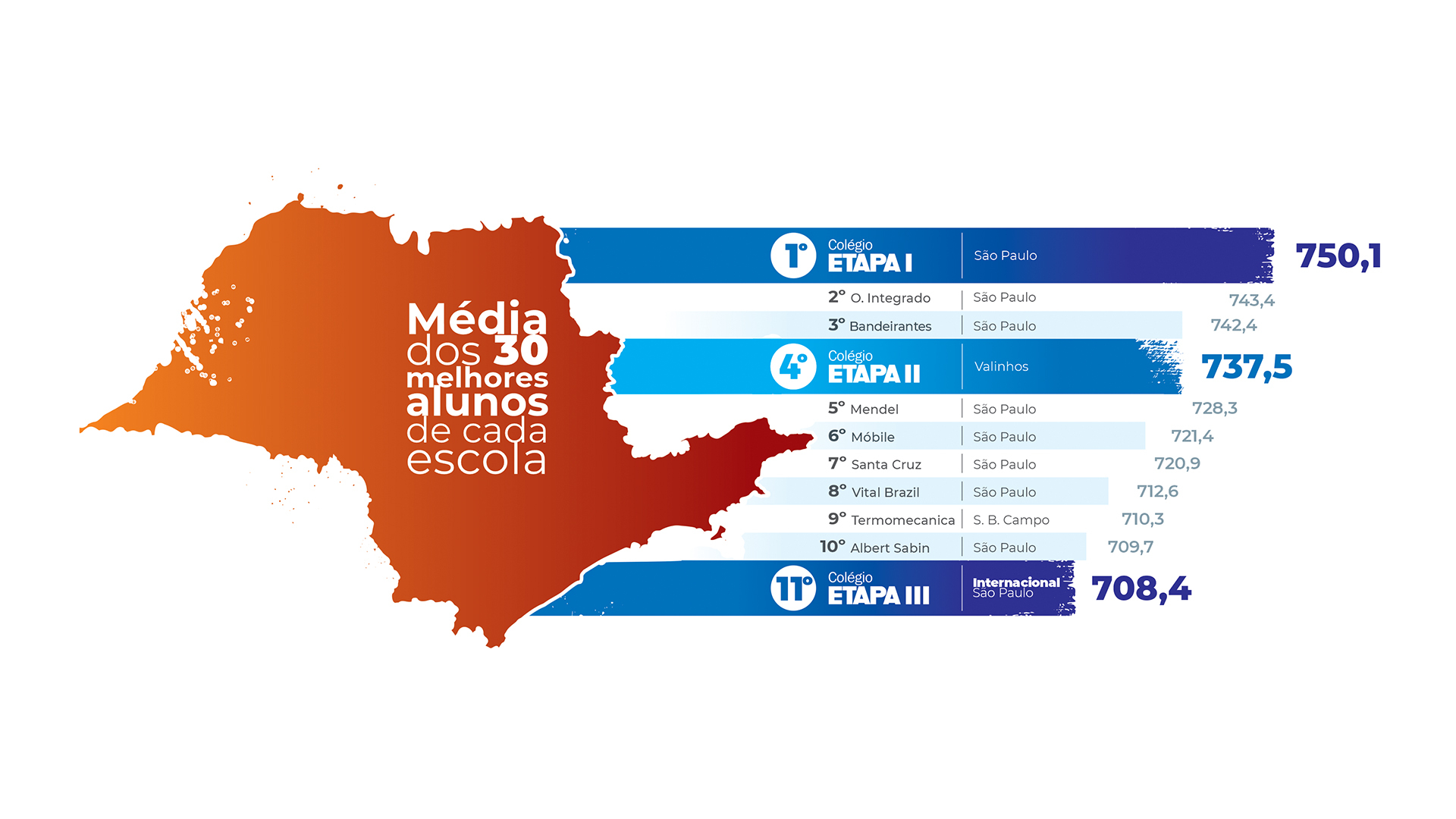 Ranking do estado de São Paulo demonstra que o Colégio Etapa é o destaque do Enem 2019