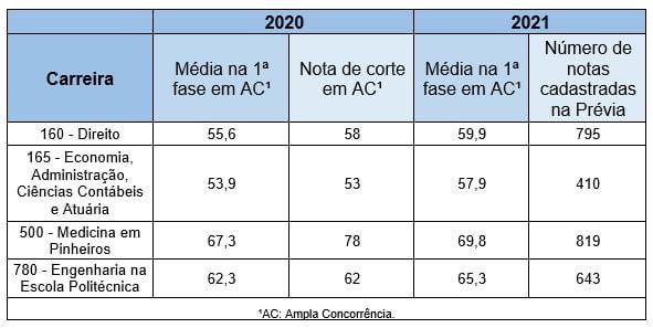 Prévia 2021 3