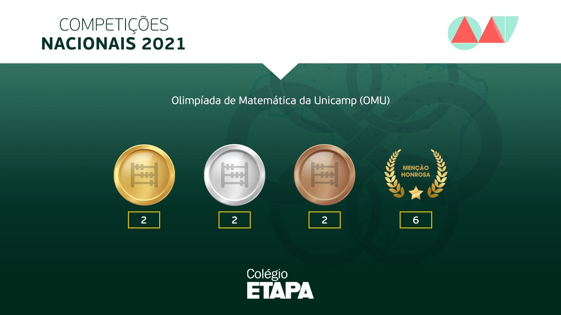 Alunos do Colégio Etapa são premiados na OMU 2021